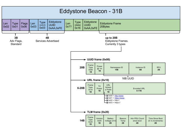 eddystone packet