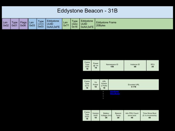 eddystone packet